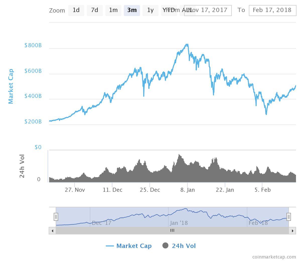 previsione di mercato crypto