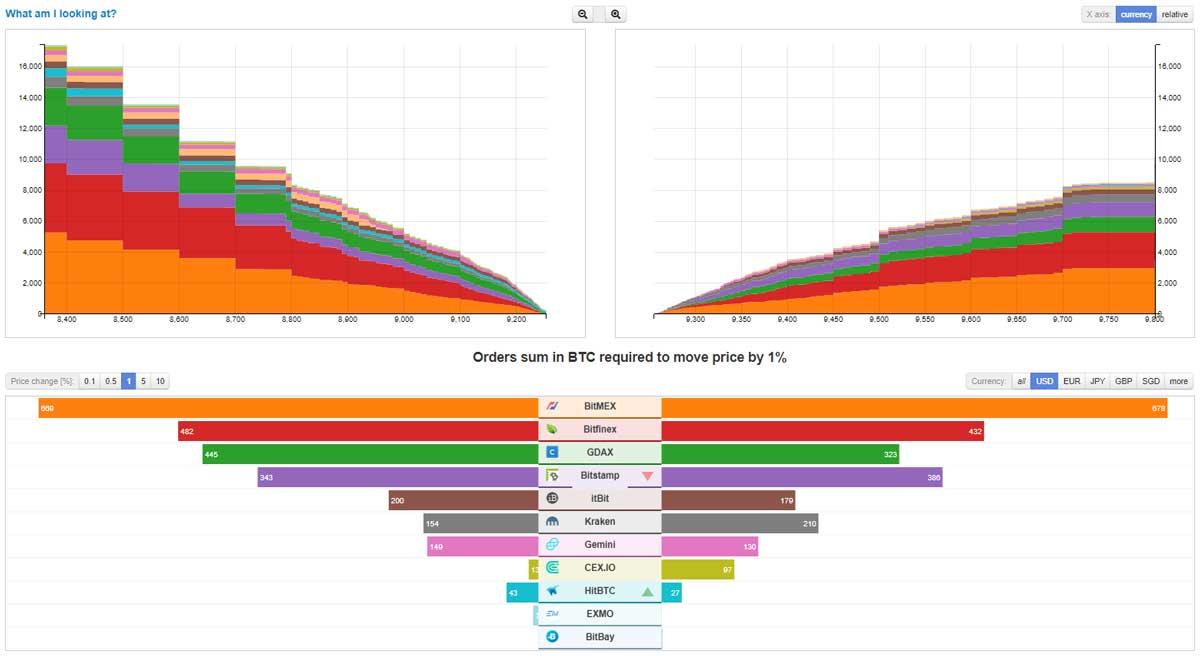 dati di mercato bitcoin gemini