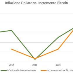 bitcoin inflazione dollaro