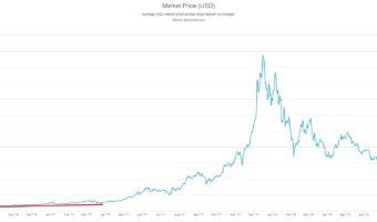 BTC/USD 2017-2018