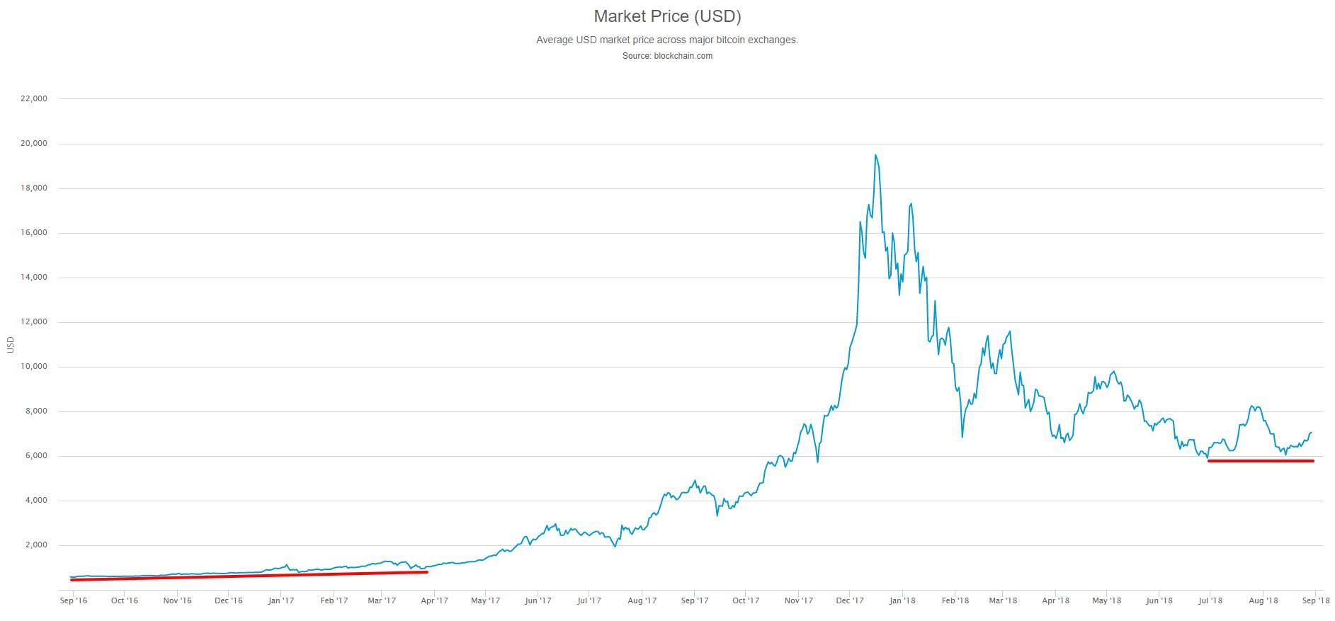 bitcoin grafico mensile)